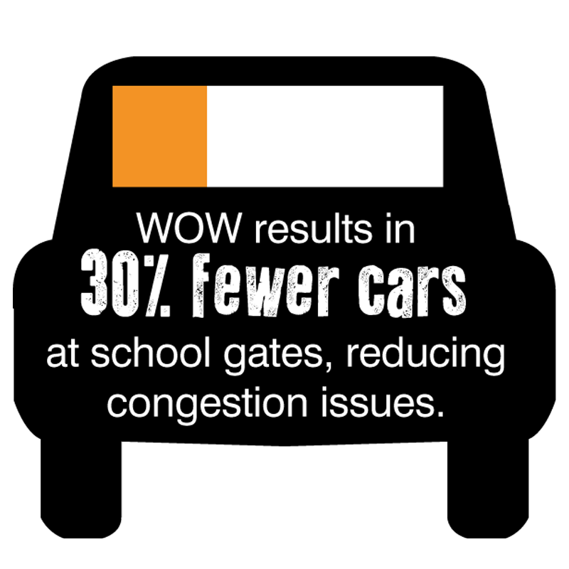 30 per cent fewer cars at school gates