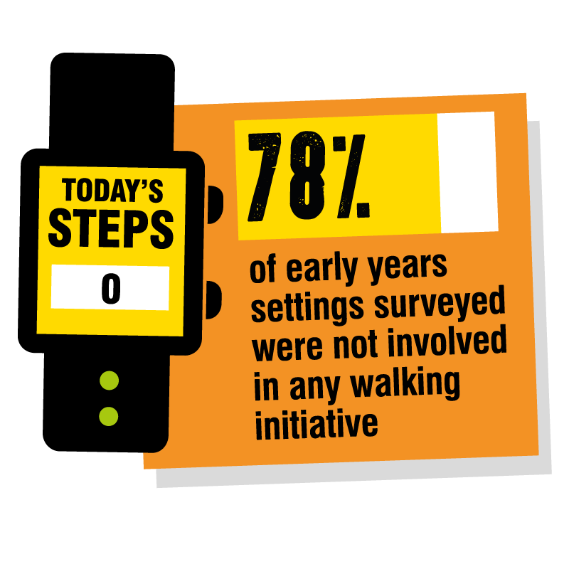 78% of early years settings are not involved in walking initiatives