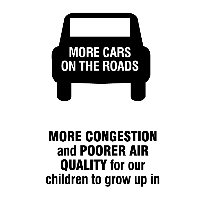 More cars in the roads = more congestion and pollution