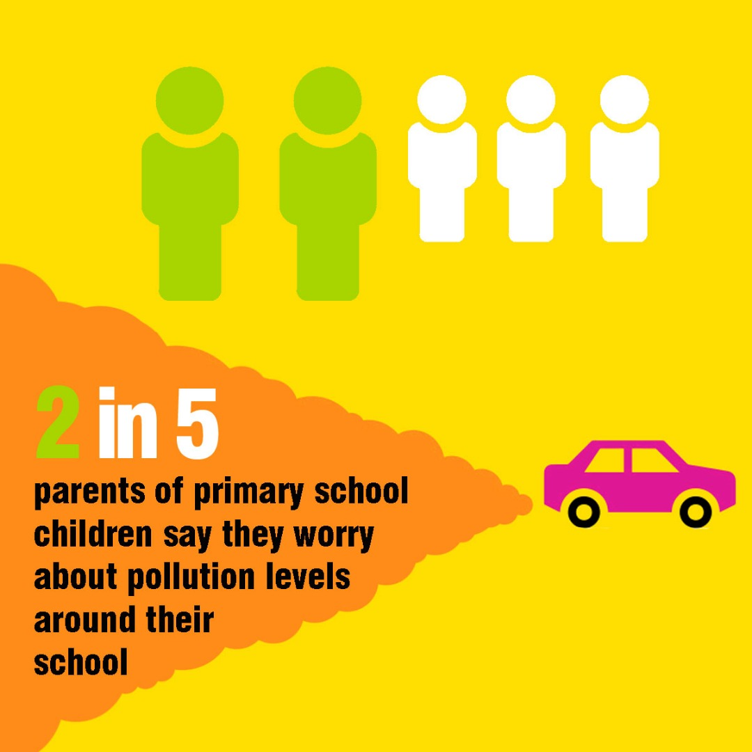 2 in 5 parents of primary school children say they worry about pollution levels around their school