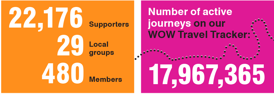 Supporters and Travel Tracker journeys