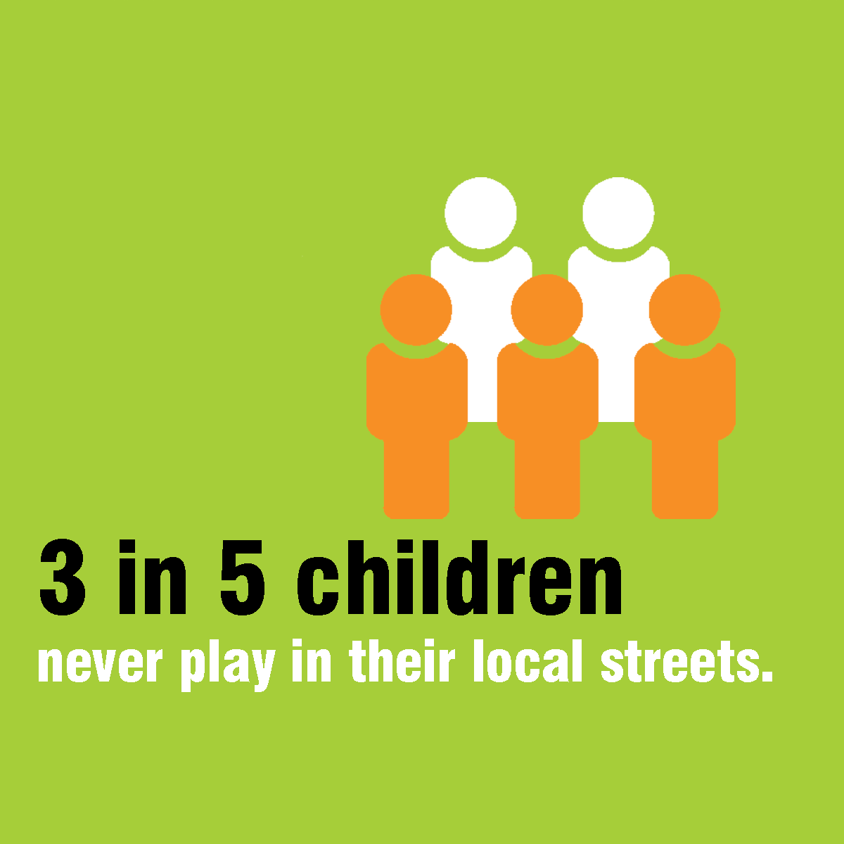 3 in 5 children never play local streets