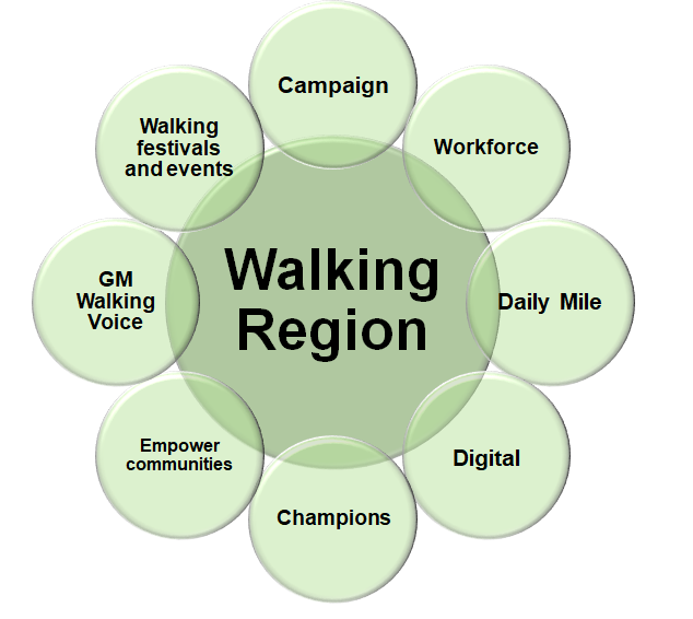 Walking Region